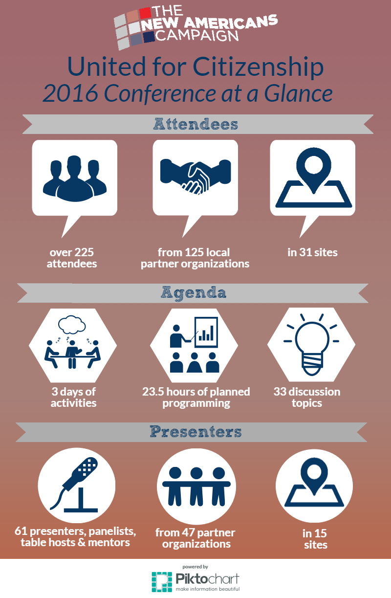 United for Citizenship Conference Statistics 2016